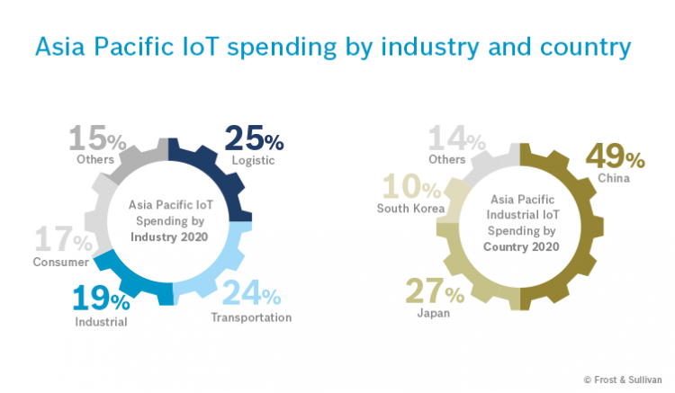 snippet_Asia_Pacific_IoT_spending_3
