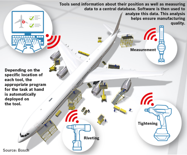 Connected tools in manufacturing: An overview of the Track & Trace testbed from the Industrial Internet Consortium.