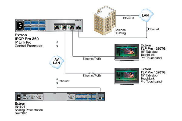Extron now shipping IPCP Pro 360 with AV LAN ports and PoE+