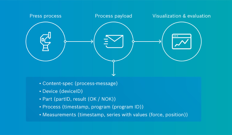 Infographic shoing how the PPMP works.