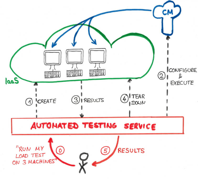 Illustration that shows how the AUTOMATED TESTING SERVICE works.