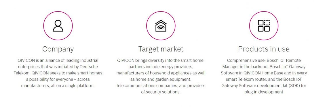 Infographic showinggiving an overview of QIVICON by Deutsche Telekom.