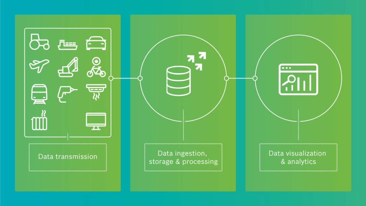 IoT data management: End-to-end processing of large data sets and online analysis of device data