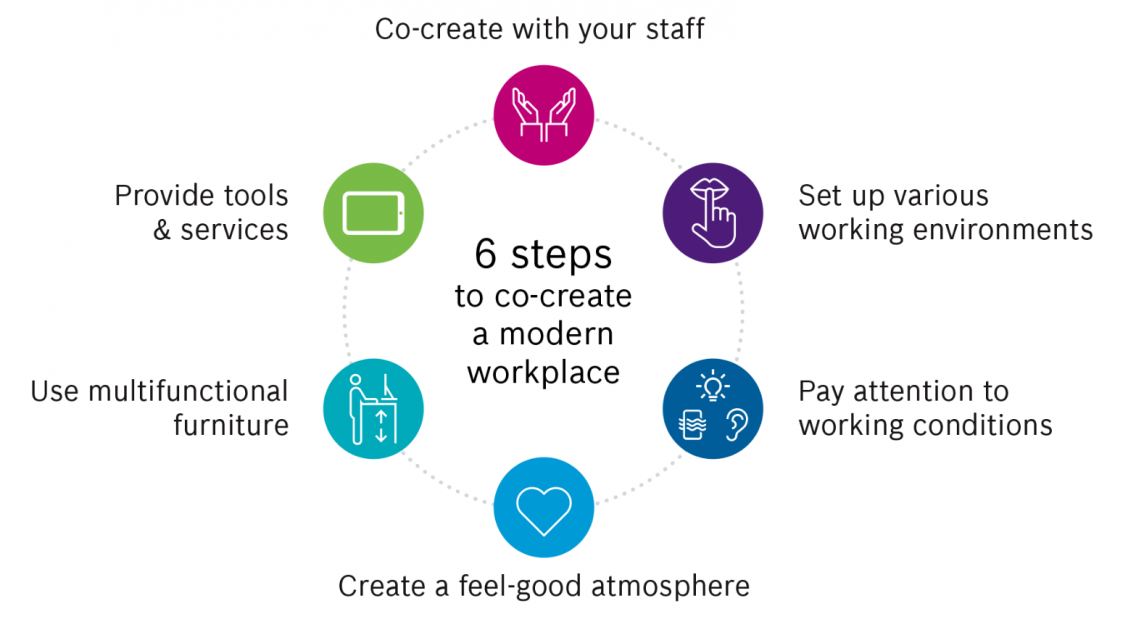 6 steps to create a modern workplace: Co-create with your staff, pay attention to working conditions, create a feel-good atmosphere, use multifunctional furtniture, provide tools and services.